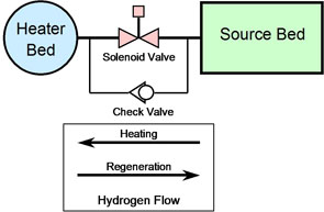csh flow diagram